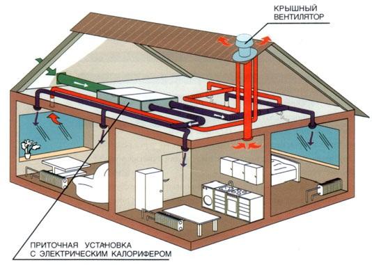 Водоснабжение и канализация для дома